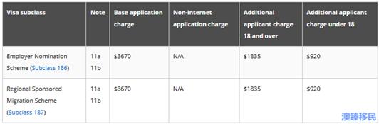 移民澳大利亚要多少钱?盘点澳洲移民的各项申请费! (2).png