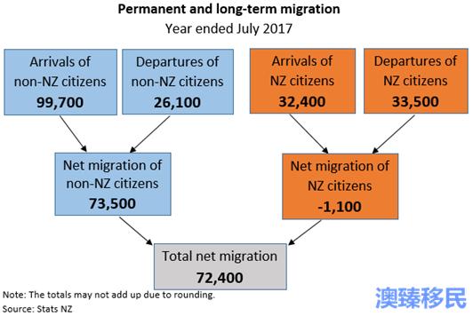 新西兰移民迅速增长,中国并非最大来源国! (1).png