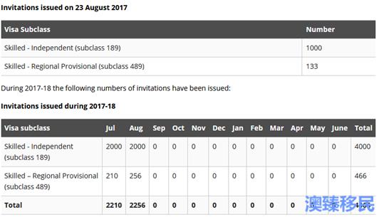 澳洲技术移民EOI利好消息8.23最新数据一览234.png