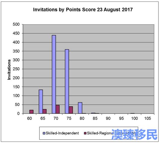 澳洲技术移民EOI利好消息8.23最新数据一览345.png