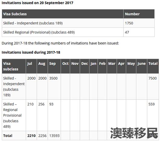澳洲技术移民9.20最新EOI出炉01.png