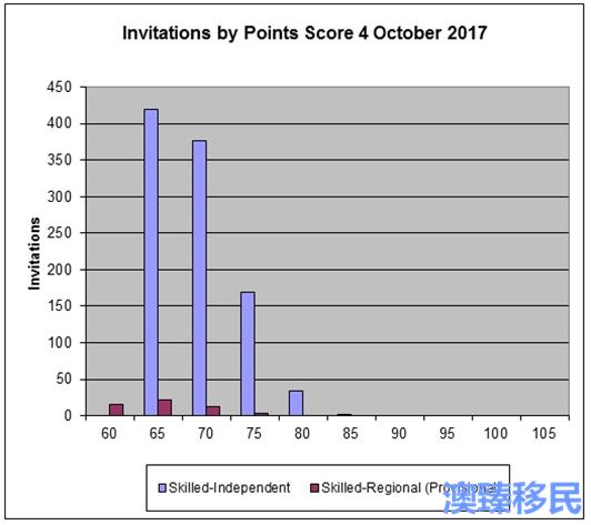 澳洲技术移民EOI数据10 (3).png