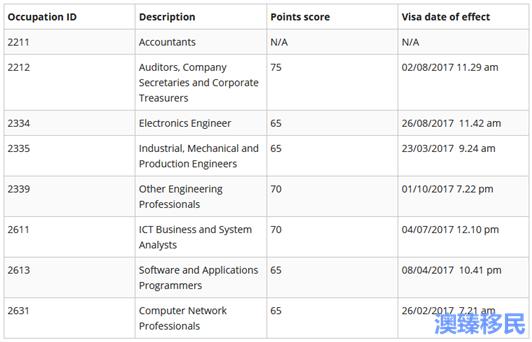 澳洲技术移民EOI数据10 (4).png