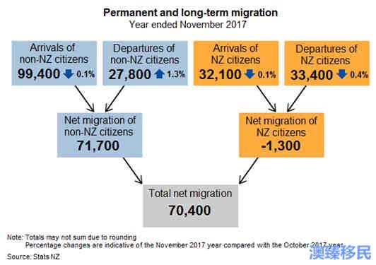 新西兰移民人数下滑 (2).jpg