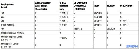 美国移民排期职业A.jpg